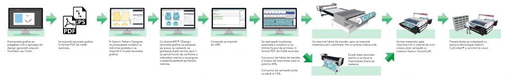 AutomART workflow ROM - Gemini workflow-01